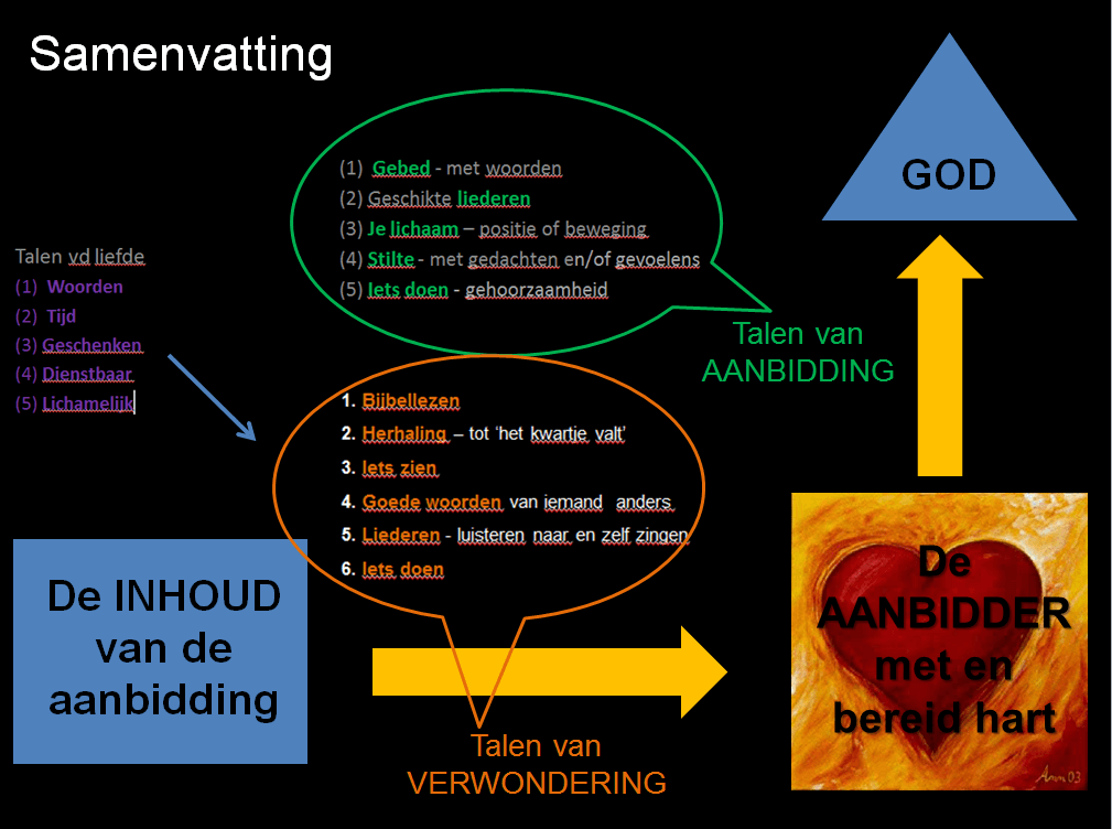 samenvatting-aanbidding
